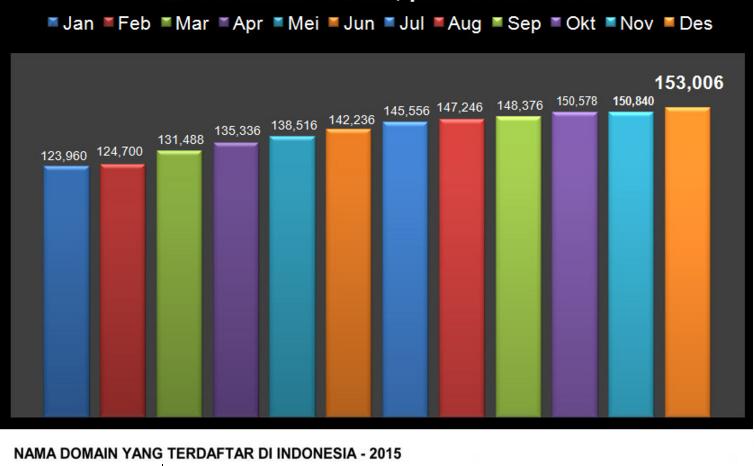 Grafik Pandi